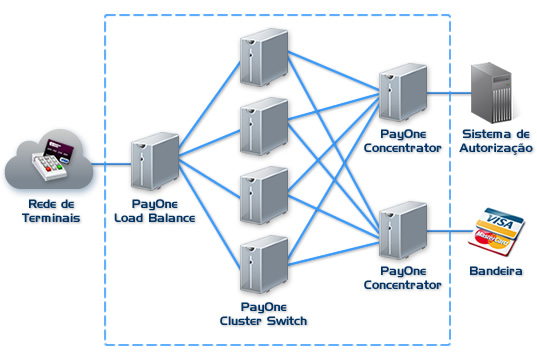 Diagrama PayOne Cluster Switch