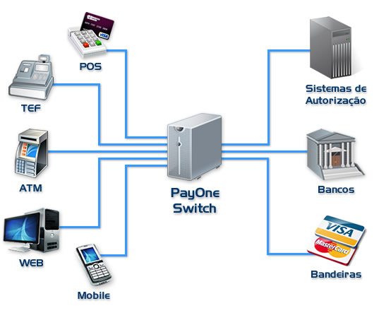Diagrama PayOne Switch
